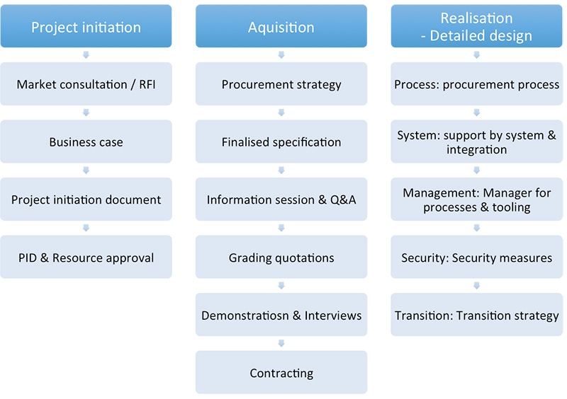 First phases of an e-Procurement implementation process