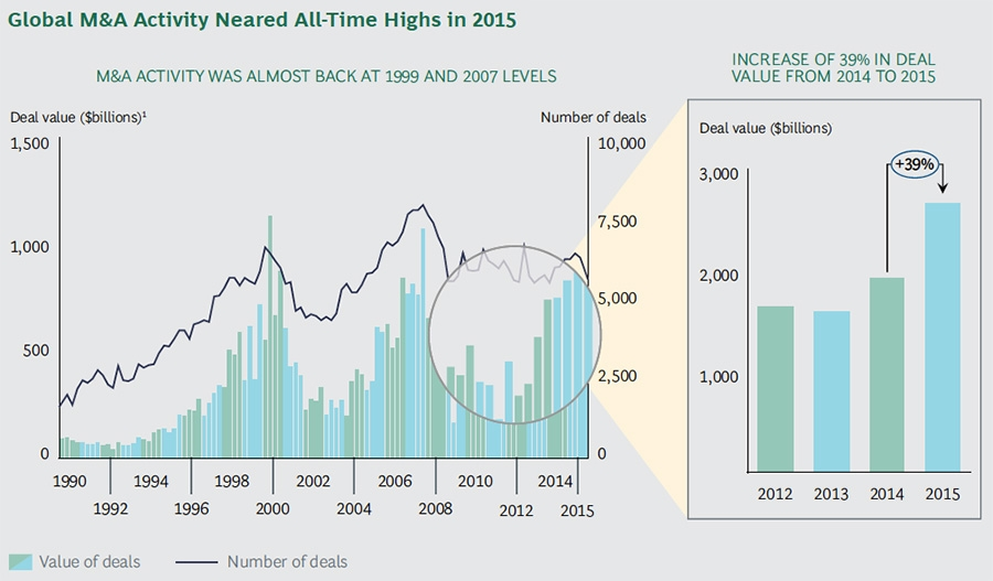 Global M&A activity neared all-time high in 2015