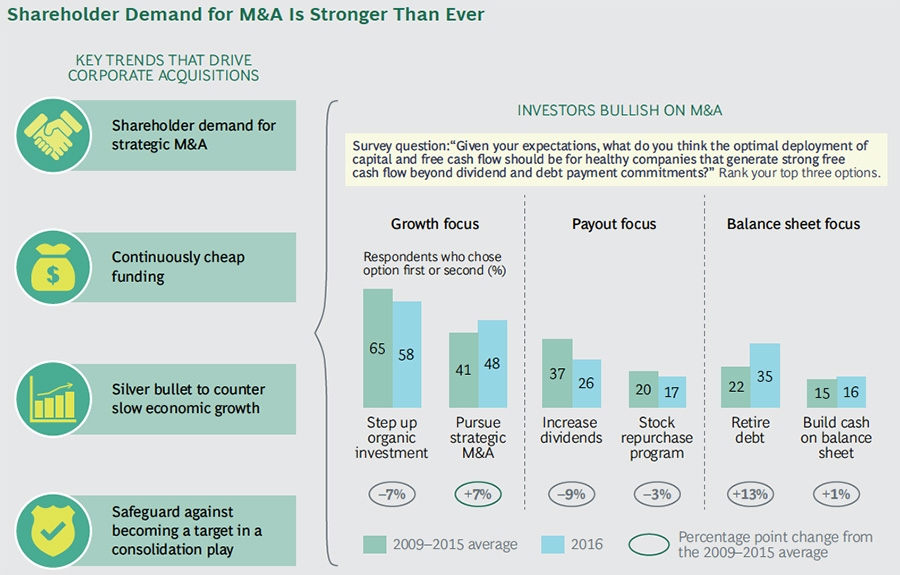 Shareholder demand for M&A is stronger than ever
