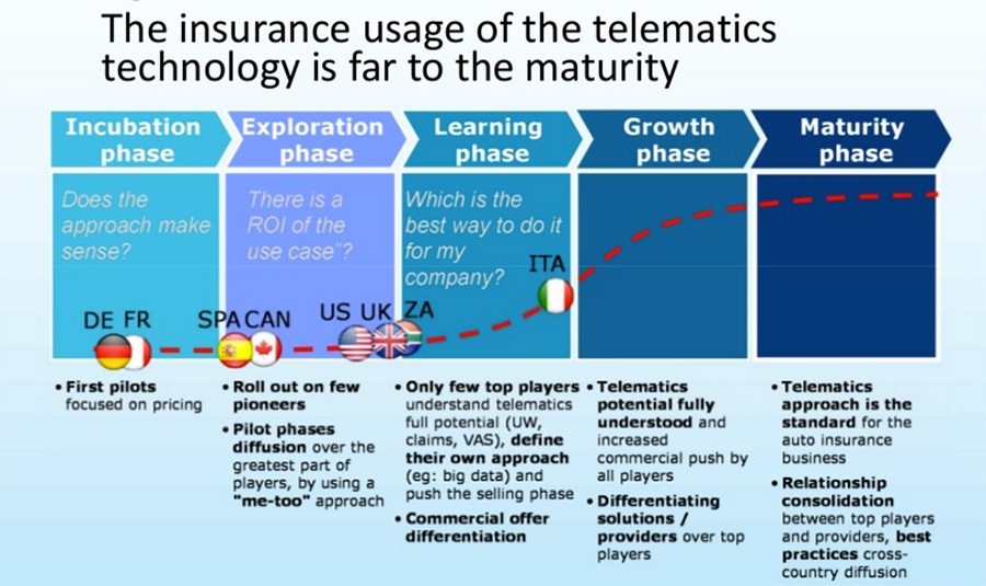 Maturity of telematics in insurance industry