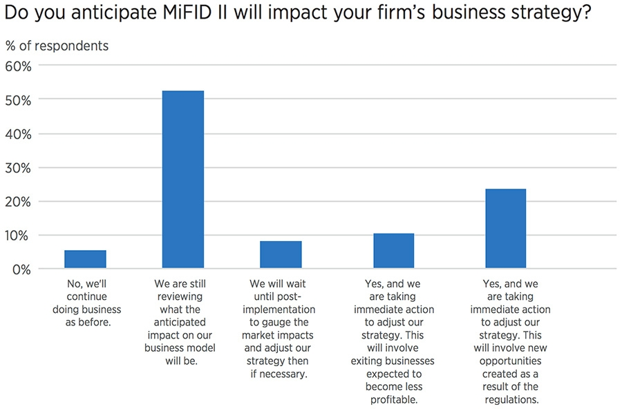 MiFID II impact on business strategy