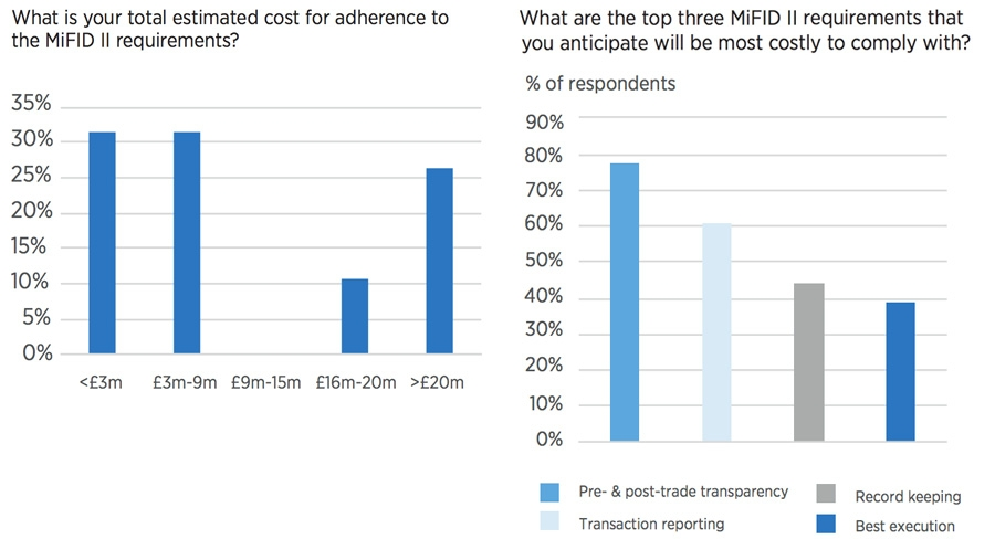 Costs of implementing MiFID II