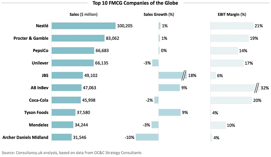 50 largest Consumer Goods / FMCG firms of the globe