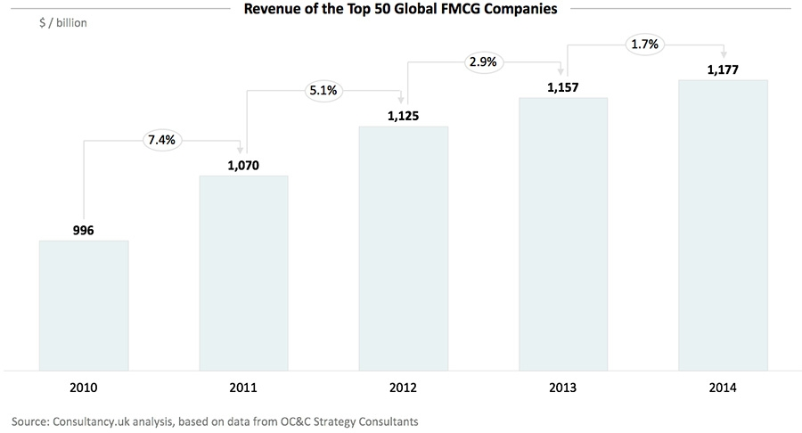 Revenue of the Top 50 Global FMCG Companies