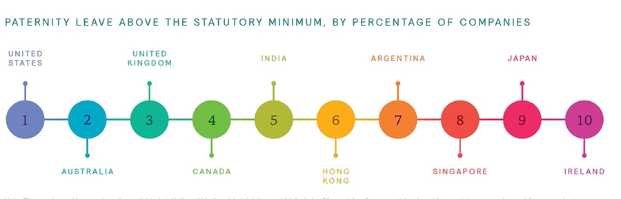 Countries with best paternity leave schemes
