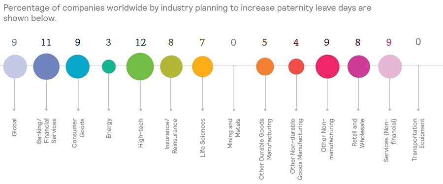 Improvements in paternity leave by industry