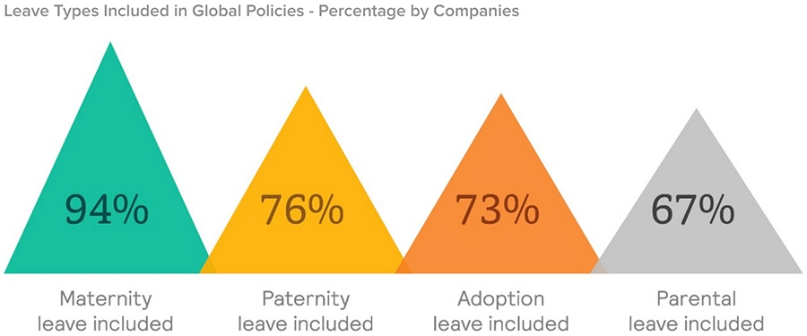 Leave Types Included in Global Policies - Percentage by Companies