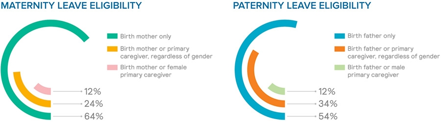 Maternity Leave Eligibility - Worldwide