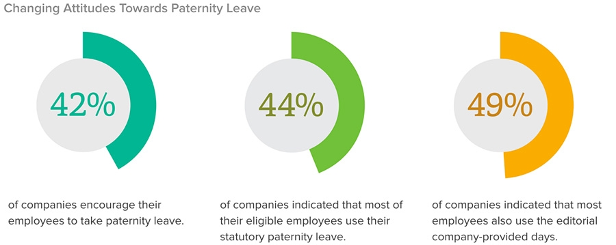 Attitudes towards paternity leave