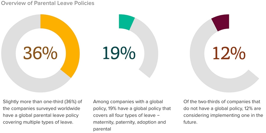 Overview of Parental Leave Policies