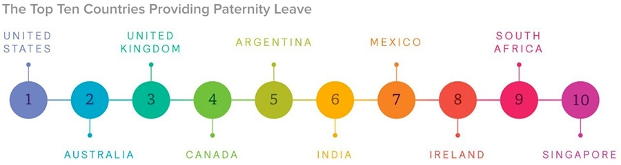 The Top Ten Countries Providing Paternity Leave