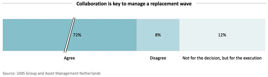 Collaboration is key to manage a replacement wave