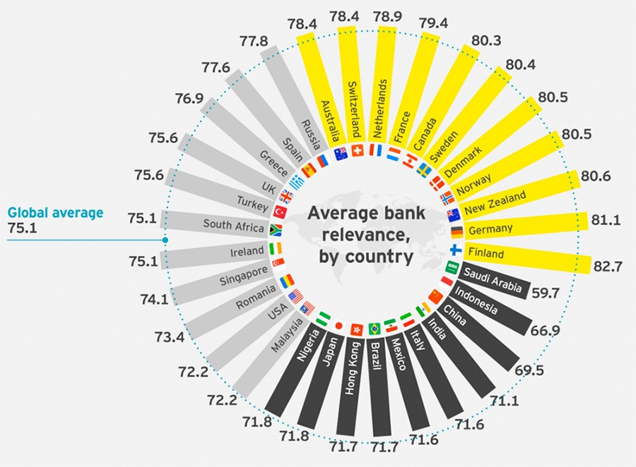 Average bank relevance by country