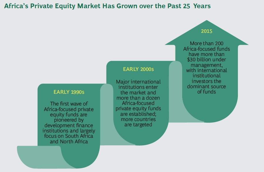 Africa private equity market has grown