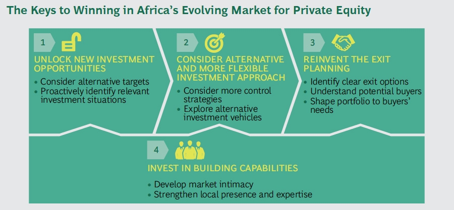 Winning in Africa's private equity market