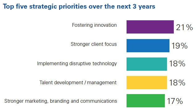 Top five strategic priorities