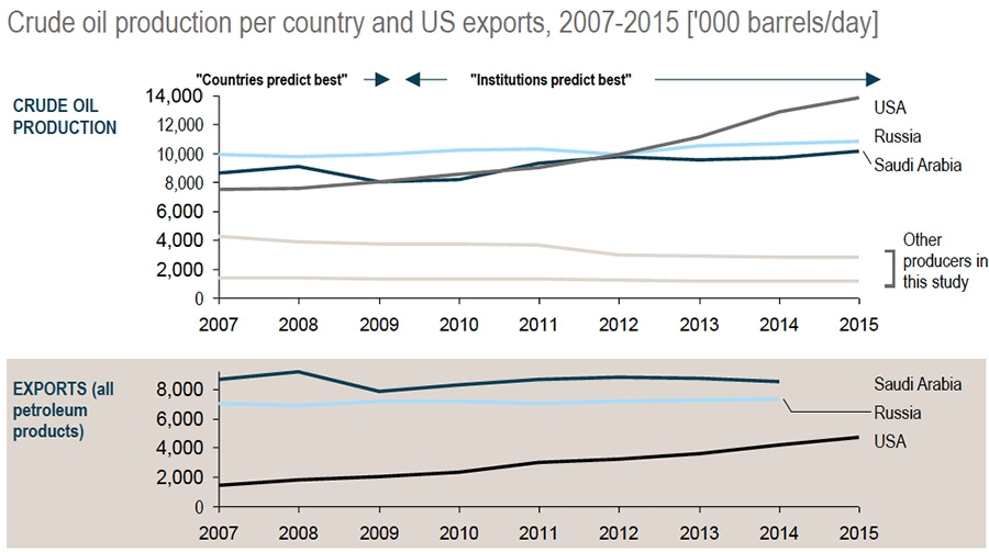 Crude oil production per country and us exports 2007-2015