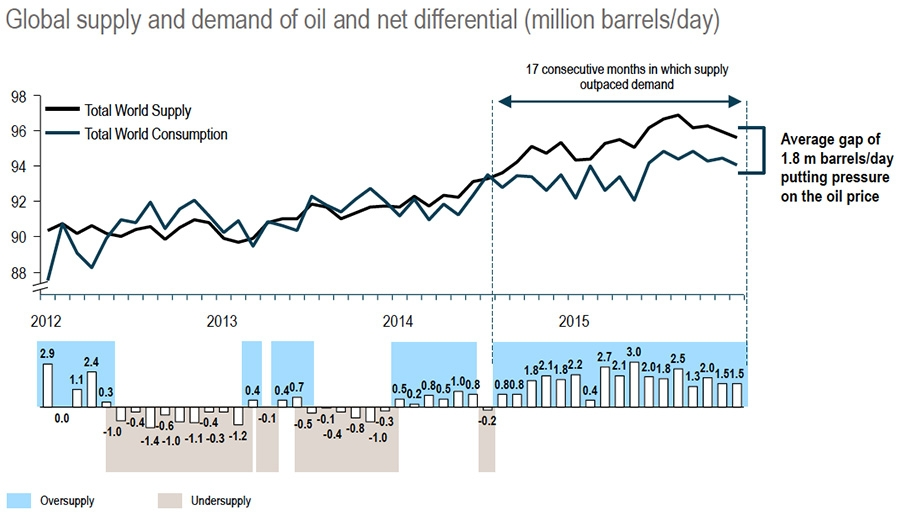 Global supply and demand of oil and net differential