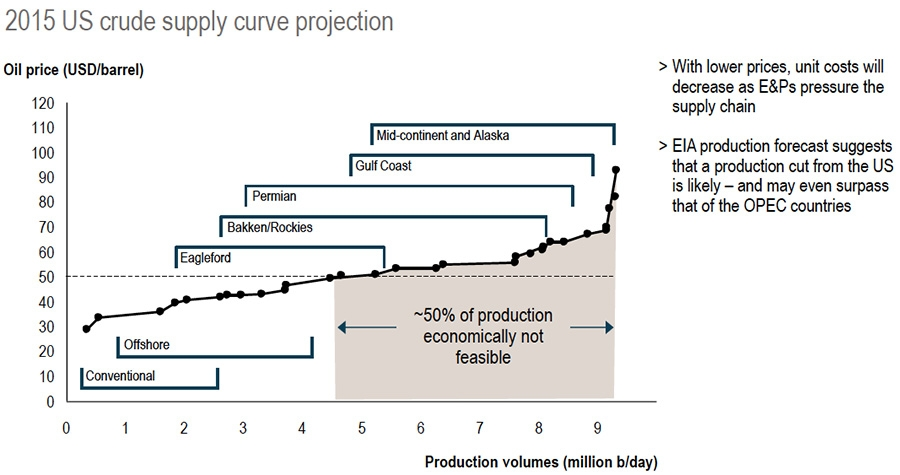 2015 US crude supply curve projection