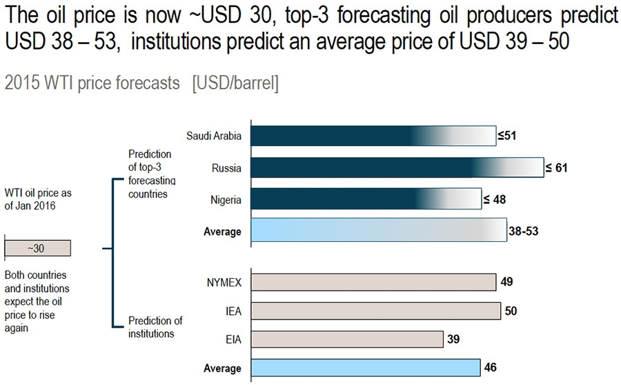 2015 WTI price forecasts