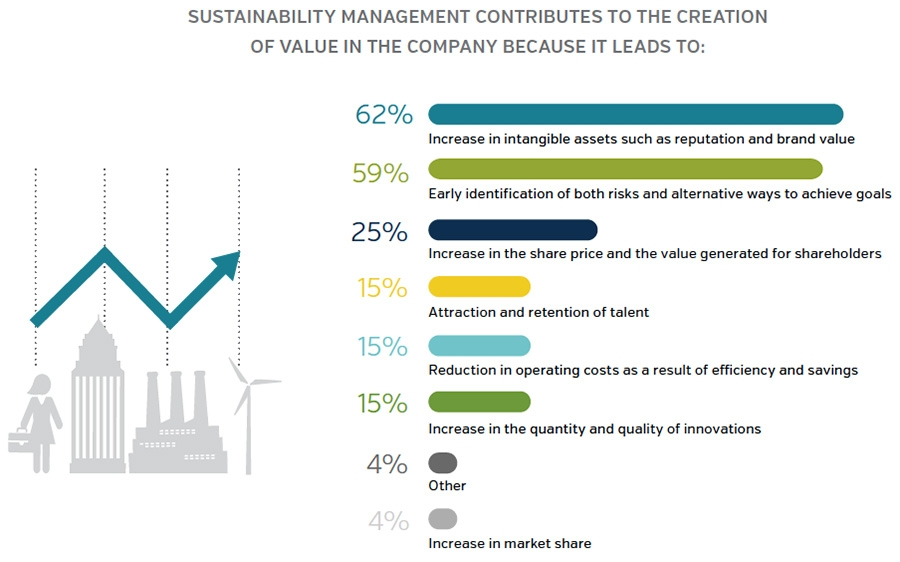 Sustainability management contributes to value creation