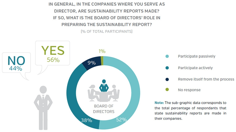 Reporting on sustainability