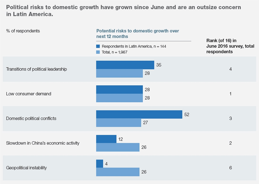 Global risks to growth