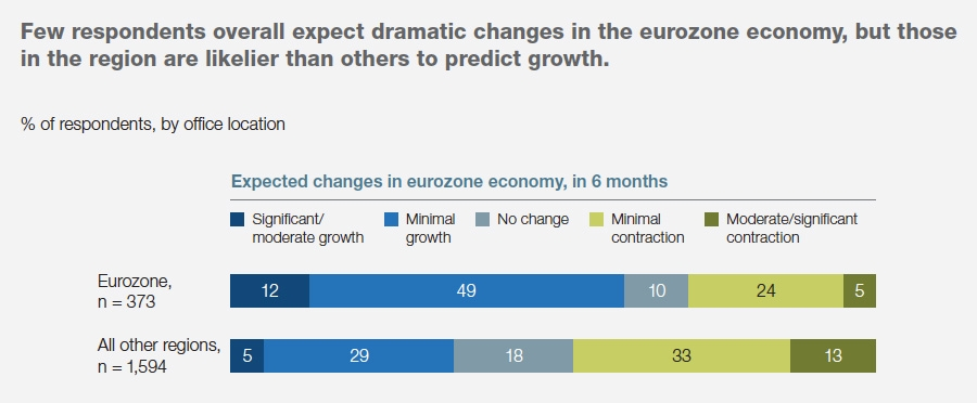Eurozone and global outlook