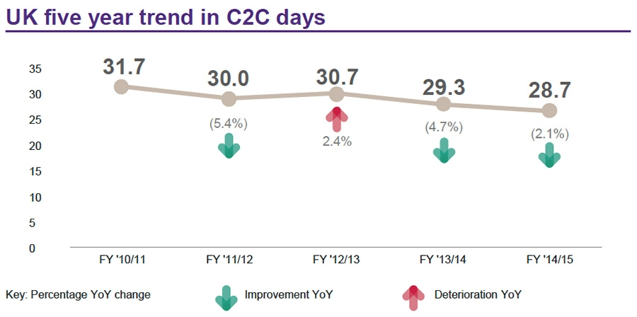 UK five year trend in C2C days