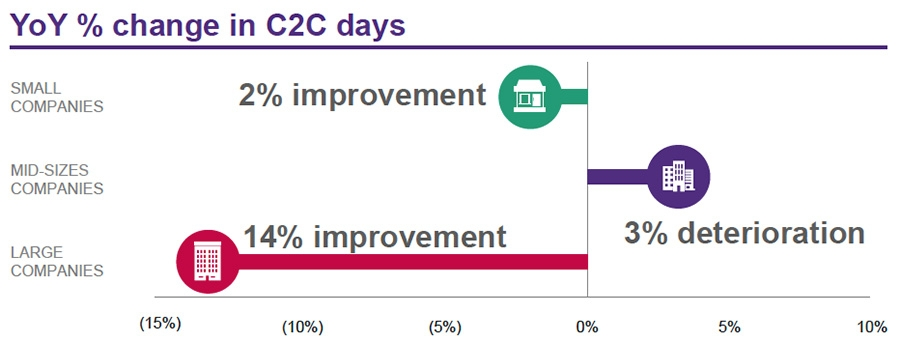 YoY % change in C2C days