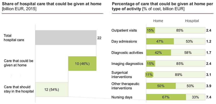 Hospital care that could be provided at home within 10 years