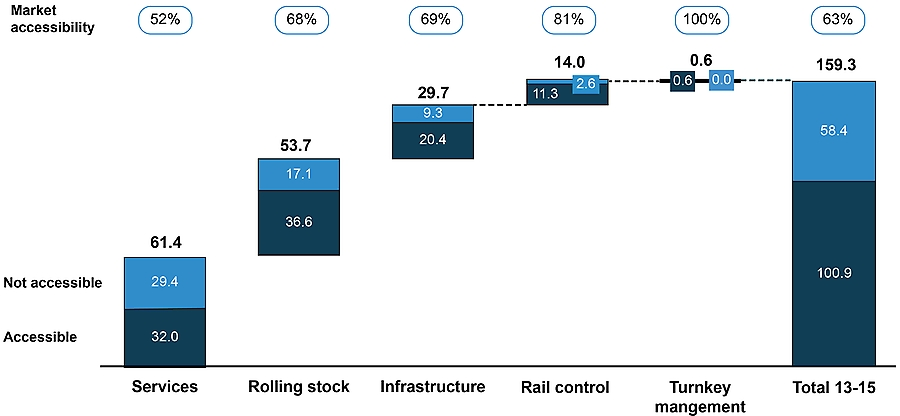 Global rail supply industry market volume 2013 to 2015