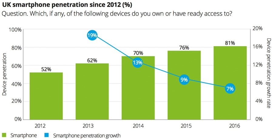 UK smartphone penetration since 2012