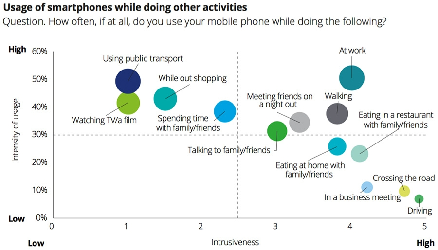 Usage of smartphones while doing other activities