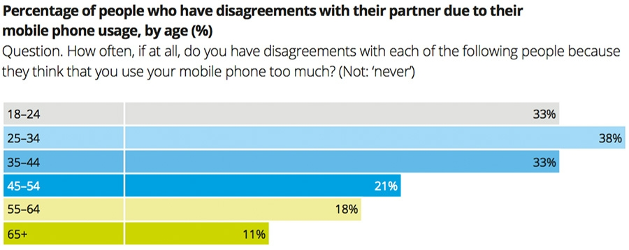 Percentage of people with partner disagreements around smartphones
