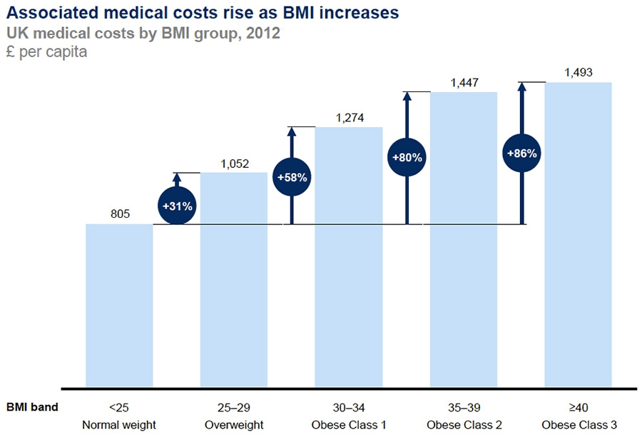 Medical costs and BMI relationship