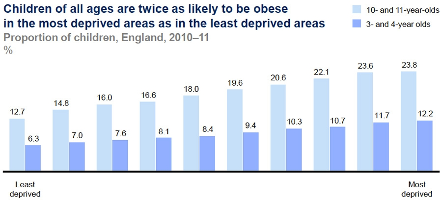 Obesity and Overweight Among American Adolescents and Children