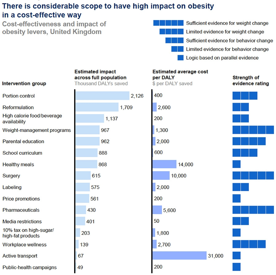 Obesity interventions in UK