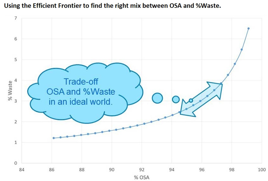 Using efficient frontier to find the right mix between OSA and %waste