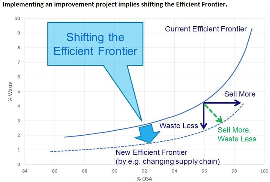 Implementing an improvement project implies shifting the Efficient Frontier