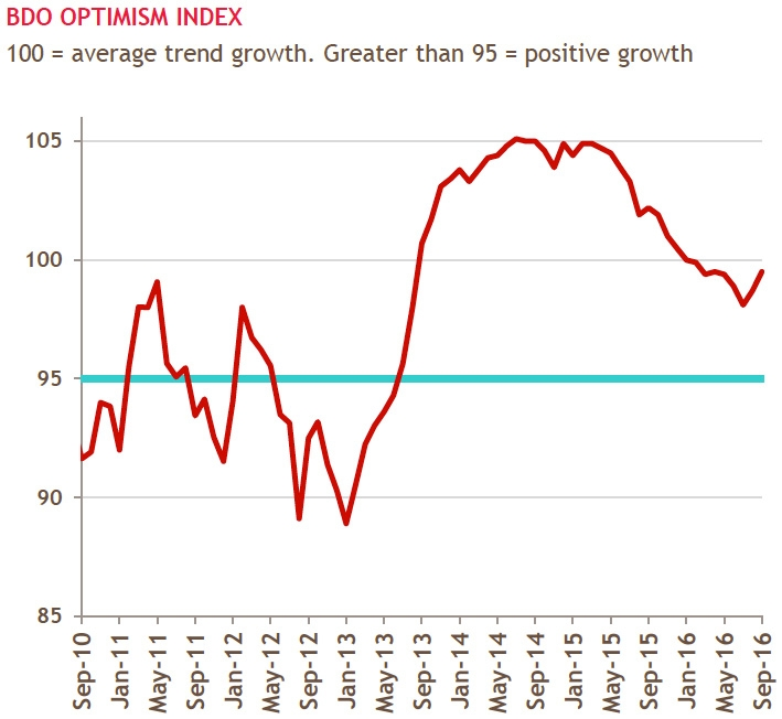 BDO Optimism Index