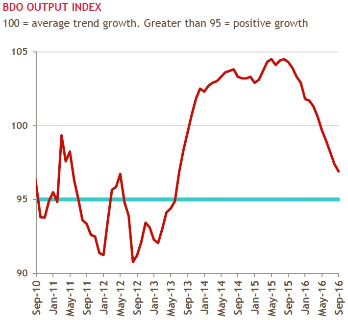 BDO Output Index