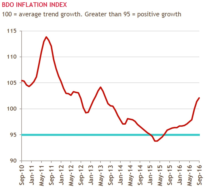BDO Inflation Index