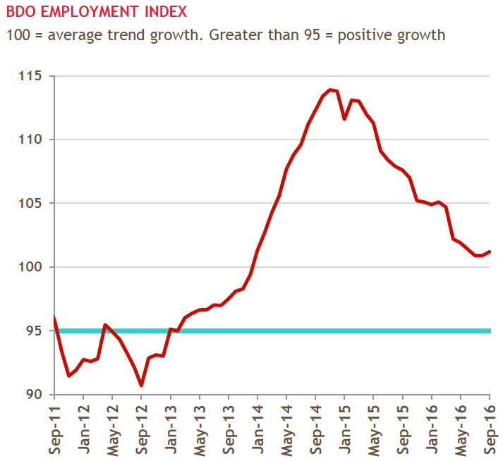 BDO Employment Index
