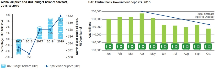 Global oil price and UAE central bank government deposits 2015