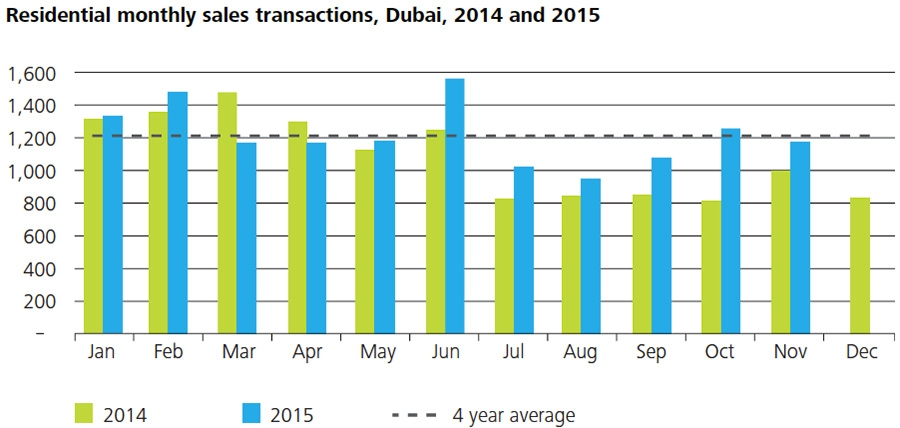 Average residential sales transactions values