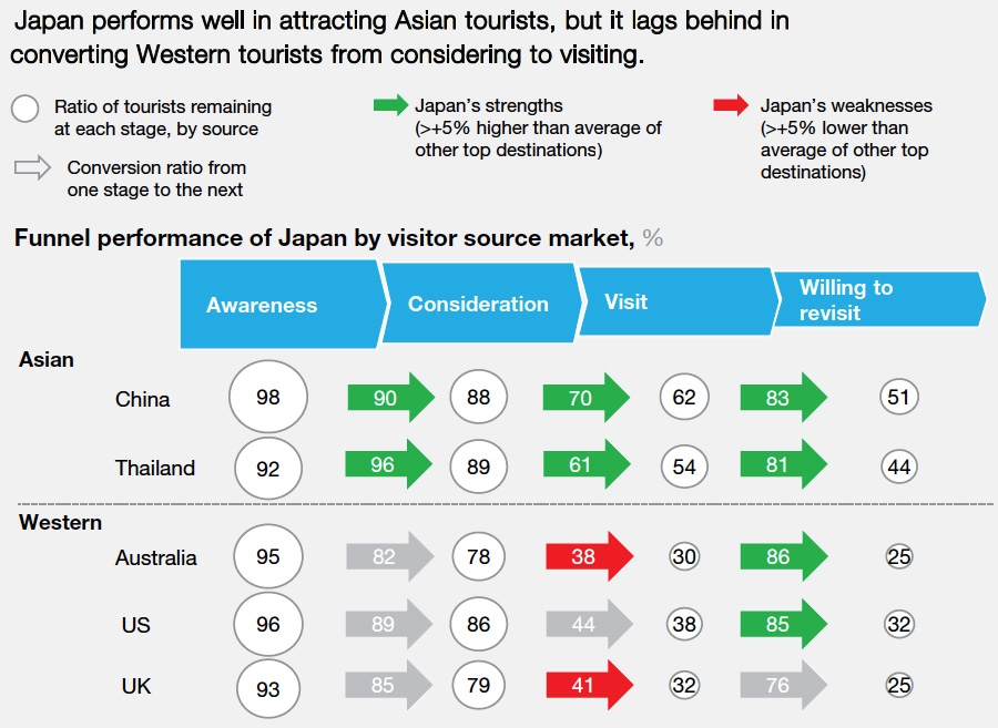 Attracting tourists to Japan