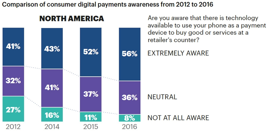 Comparison of consumer digital payment awareness