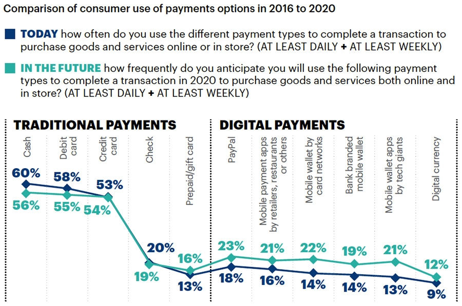 Comparison of consumer use of payment options