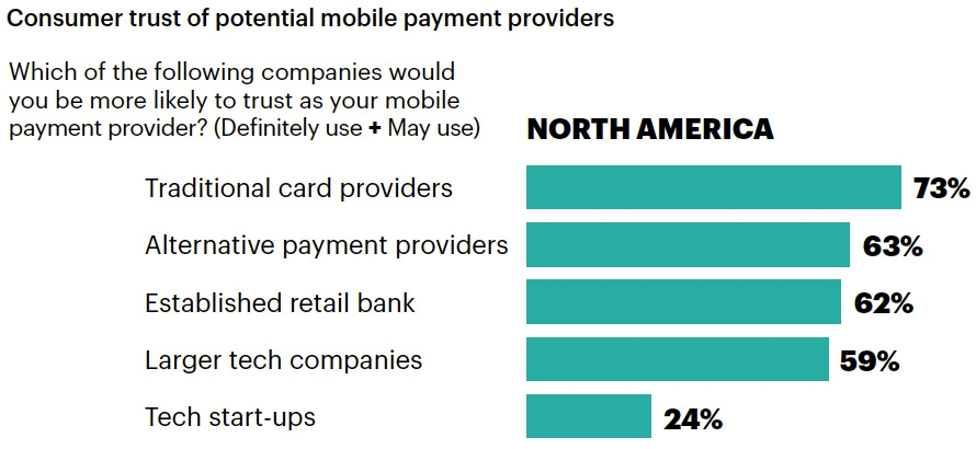 Consumer trust of potential mobile payment providers